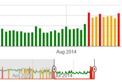 """个免费工具,每日跟踪Google算法更新"""""""